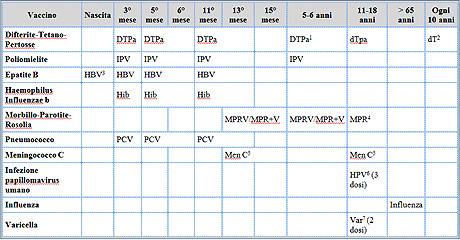 Calendario Delle Vaccinazioni.Asp Catanzaro Servizio Sanitario Regionale